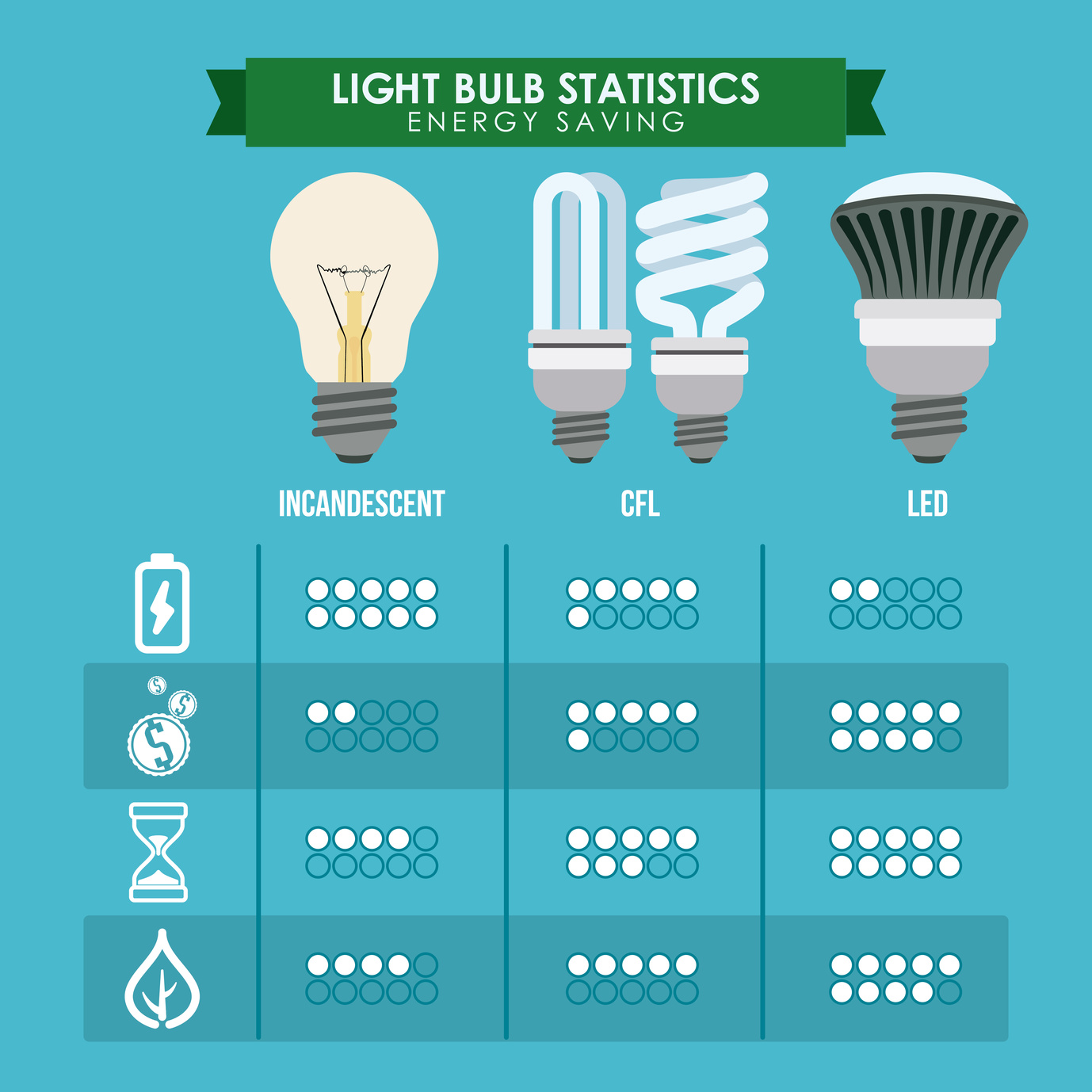 Led lighting Cost of light bulb